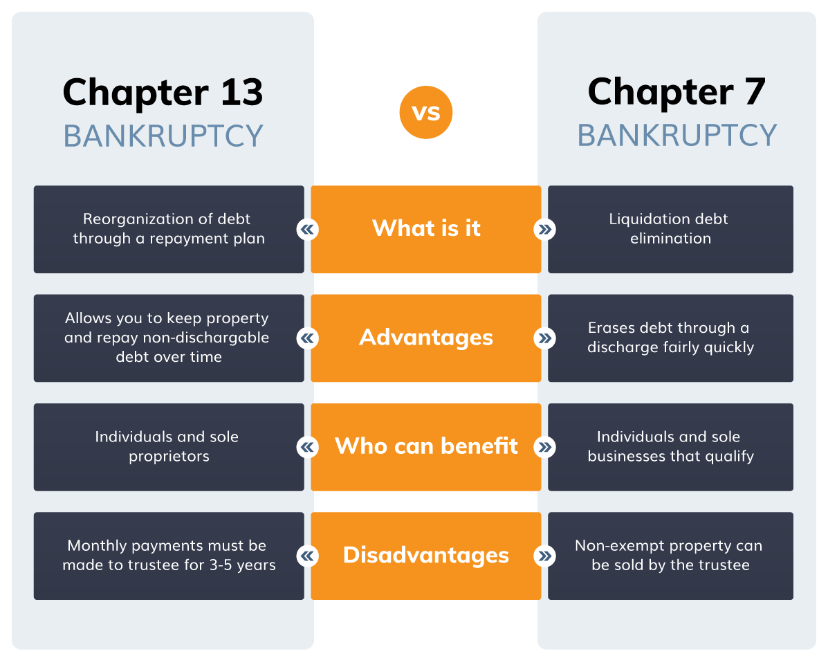 What is Chapter 13 Bankruptcy: Reorganization of debt through a repayment plan. What are the advantages of Chapter 13 Bankruptcy: Allows you to keep property and repay non-dischargeable debt over time. Who can benefit from Chapter 13 Bankruptcy: Individuals and sole proprietors. What are the disadvantages of Chapter 13 Bankruptcy: Monthly payments must be made to trustee for 3-5 years. What is Chapter 7 Bankruptcy: Liquidation debt elimination. What are the advantages of Chapter 7 Bankruptcy: Erases debt through a discharge fairly quickly. Who can benefit from Chapter 7 Bankruptcy: Individuals and sole businesses that qualify. What are the disadvantages of Chapter 7 Bankruptcy: Non-exempt property can be sold by the trustee.